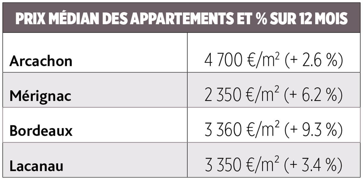 PRIX MEDIANS APPARTEMENTS