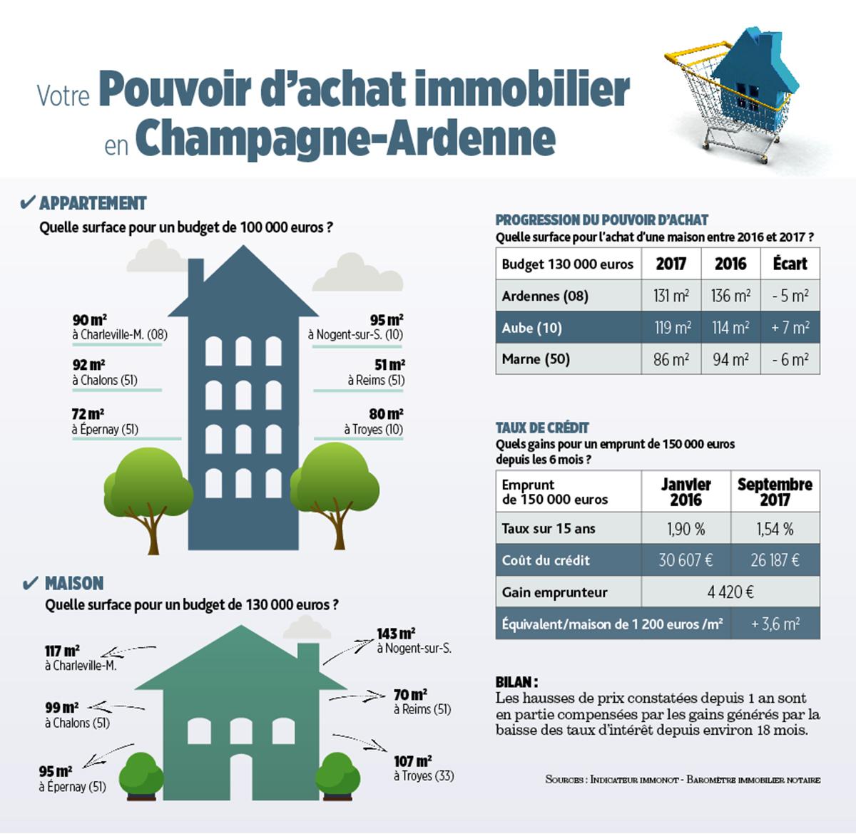 immobilier en champagne ardenne quelle maison pour 130 000 euros. Black Bedroom Furniture Sets. Home Design Ideas