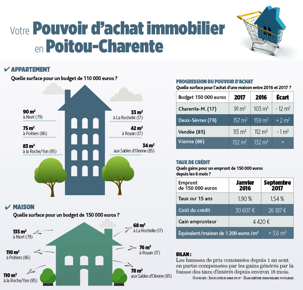 Budget de 150 000 euros que pouvez vous acheter en for Modele maison 150 000 euros