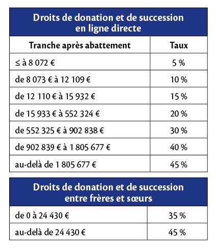 Payer Moins De Droits De Succession C Est Possible Immonot Com